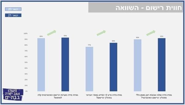 כל נתוני הסקרים על שביעות רצונם של התושבים בתהליך הרישום לגני הילדים בעיר